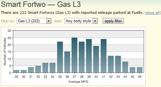 On Fuelly There Are Mileage Results Across The Board Depending How You Drive And Where