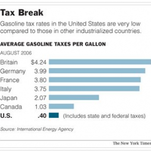 Gas Taxes 2006 In $ Per Gal.